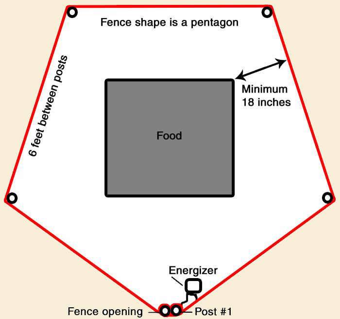 fence diagram